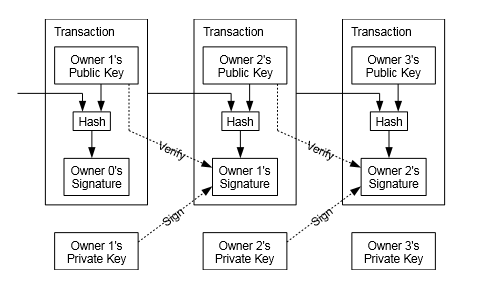 blockchain-transactions