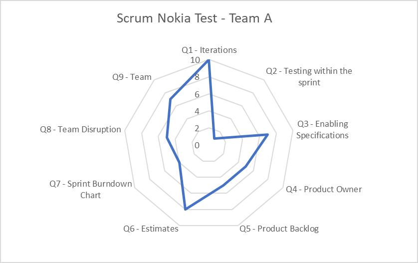 nokia-test-RANK