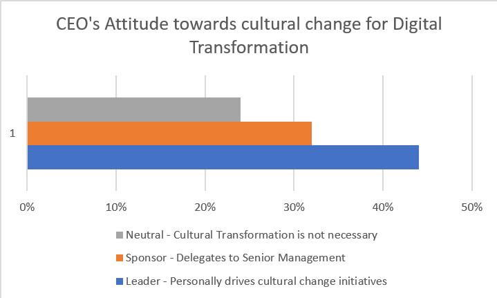 Ruolo del CEO - Trasformazione digitale