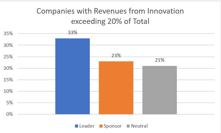 revenues-innovation