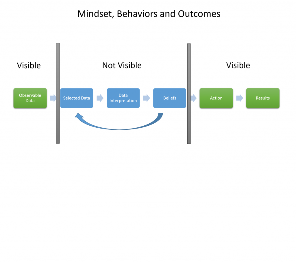 The ladder of inferences. Mindset, behaviors and outcomes.